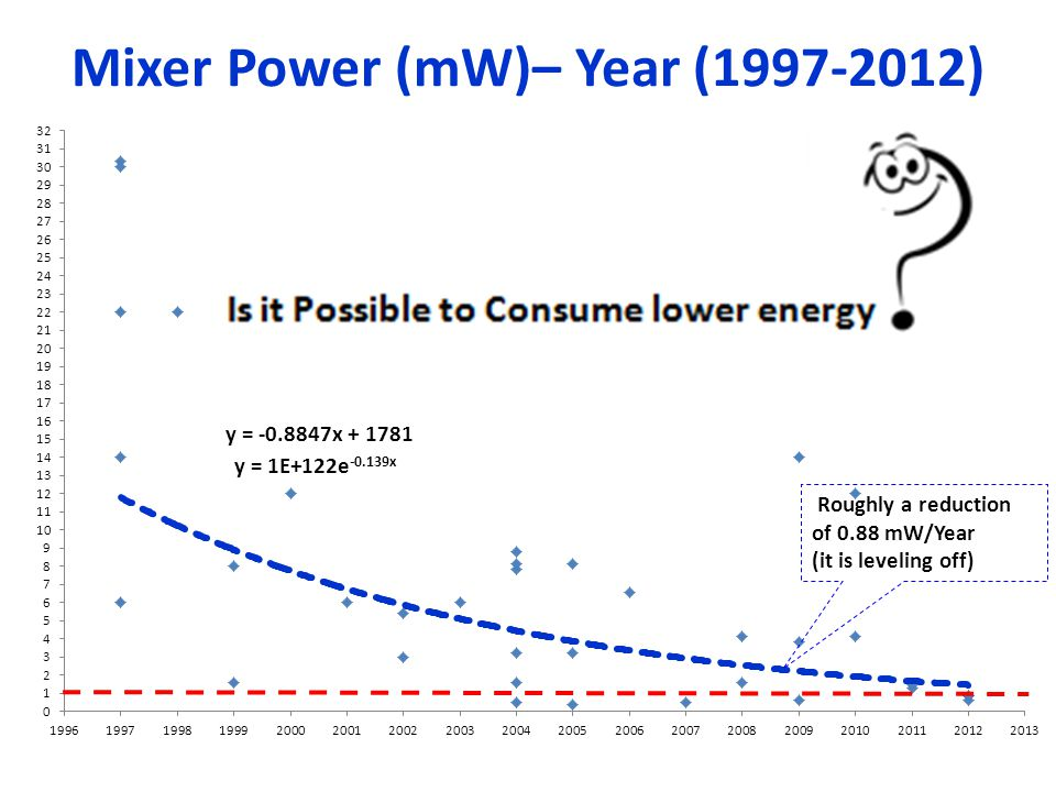 Mixer Power (mW)– Year (1997-2012)