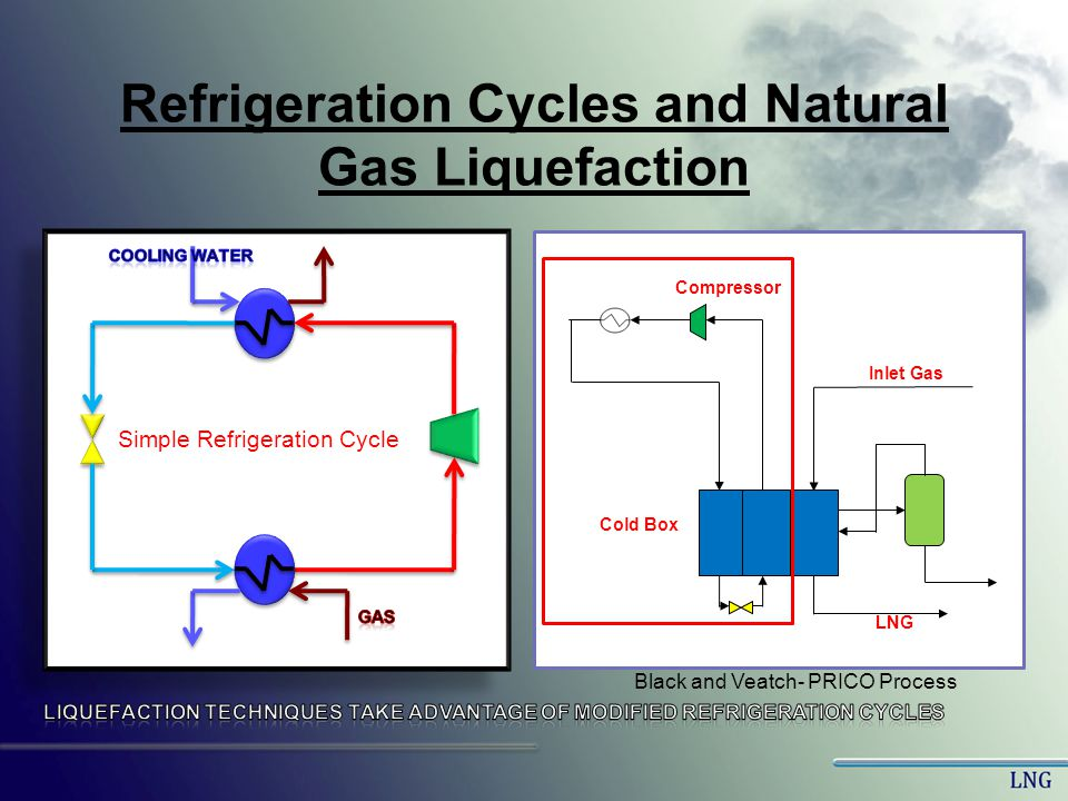 Refrigeration Cycles and Natural Gas Liquefaction