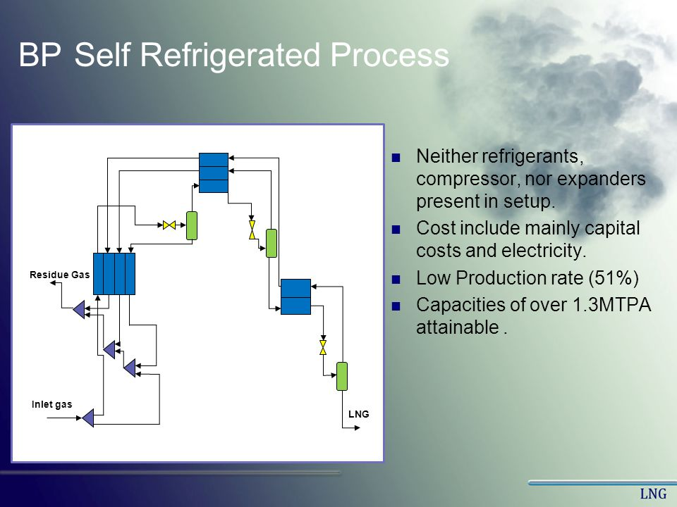 BP Self Refrigerated Process