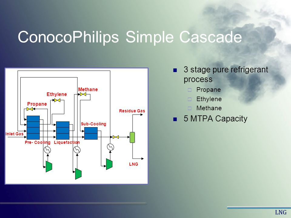 ConocoPhilips Simple Cascade