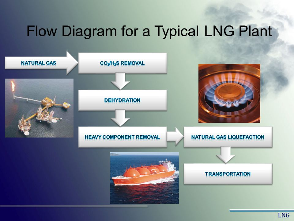 Heavy Component Removal Natural Gas Liquefaction