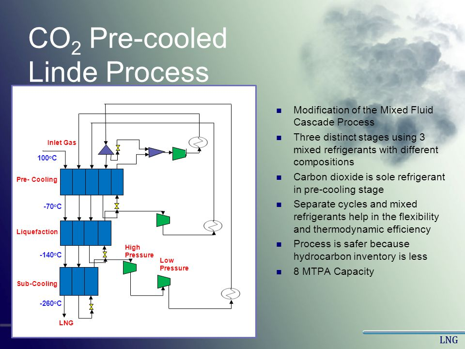 CO2 Pre-cooled Linde Process