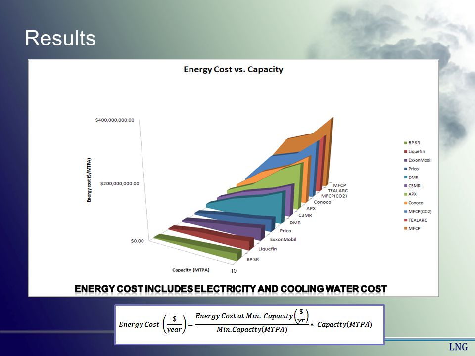 Results 10 Energy cost includes electricity and cooling water cost