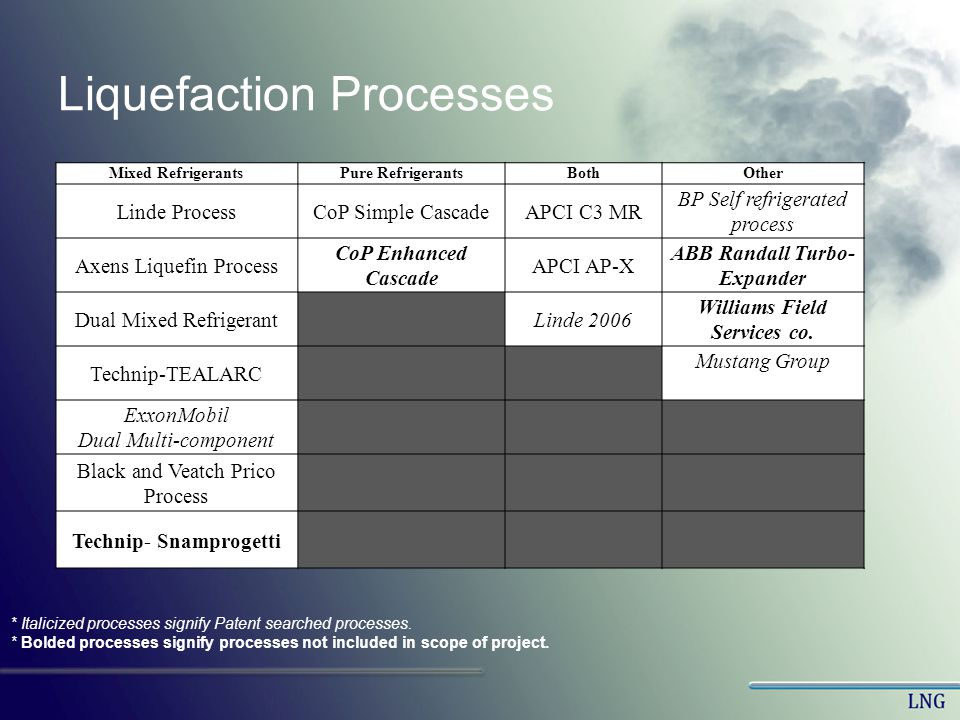 Liquefaction Processes