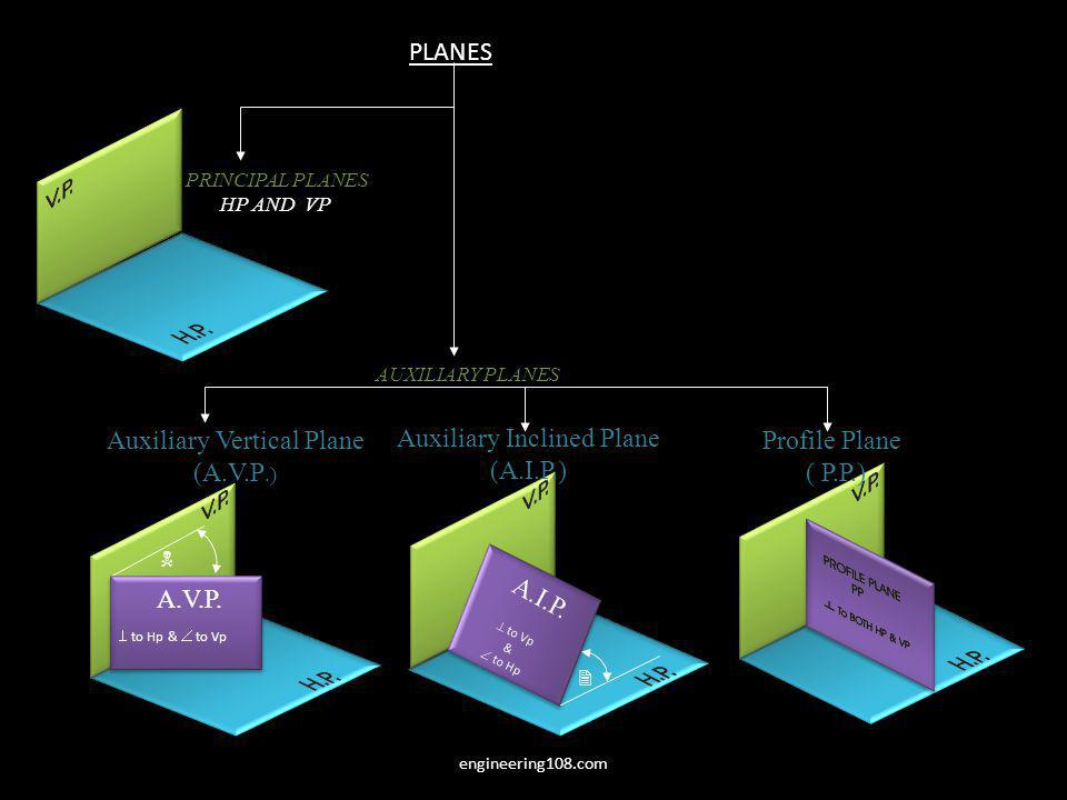 Auxiliary Vertical Plane (A.V.P.) Auxiliary Inclined Plane (A.I.P.)