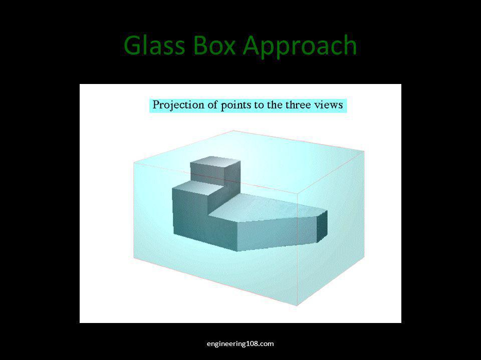 Glass Box Approach The object, whose orthographic projection needs to be drawn, is enclosed in a glass-box.