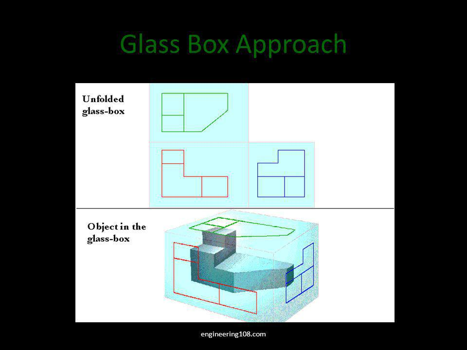 Glass Box Approach Unfold the glass box, see how the views align