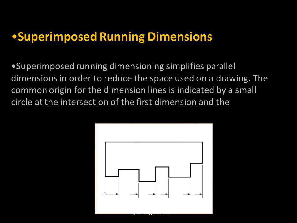 Superimposed Running Dimensions