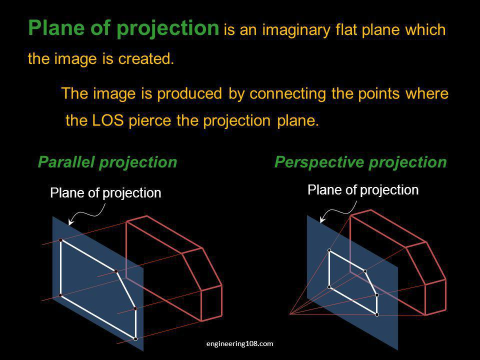 Plane of projection is an imaginary flat plane which
