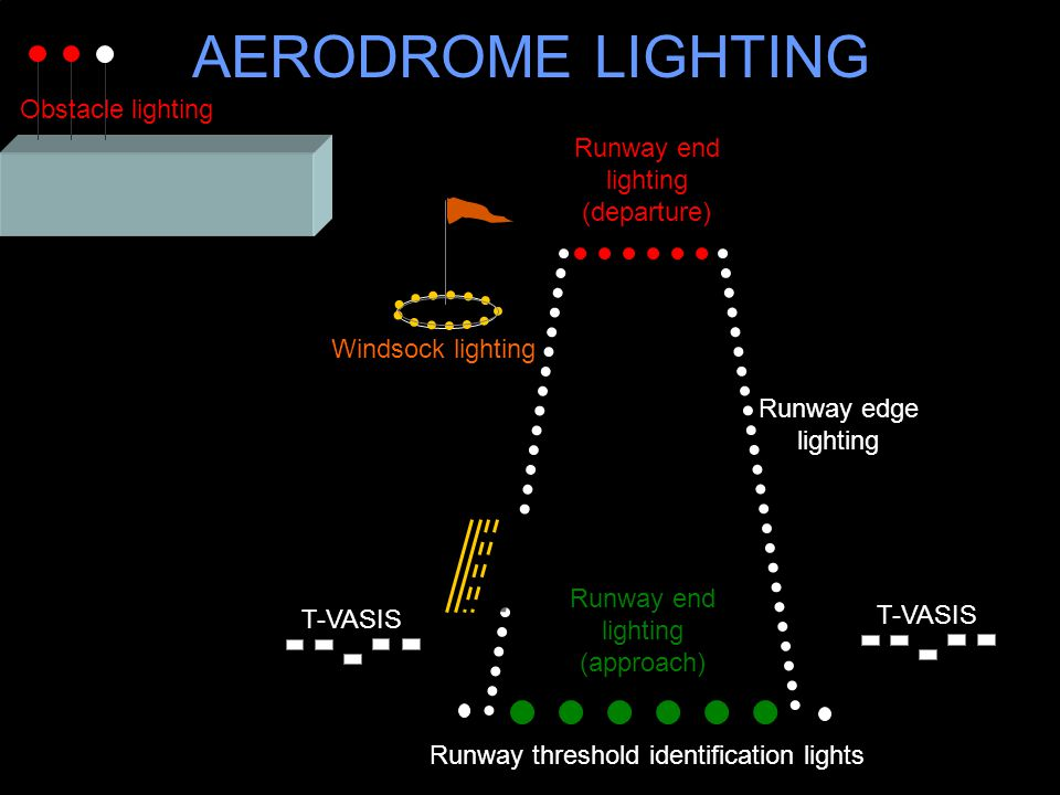 AERODROME LIGHTING Obstacle lighting Runway end lighting (departure)