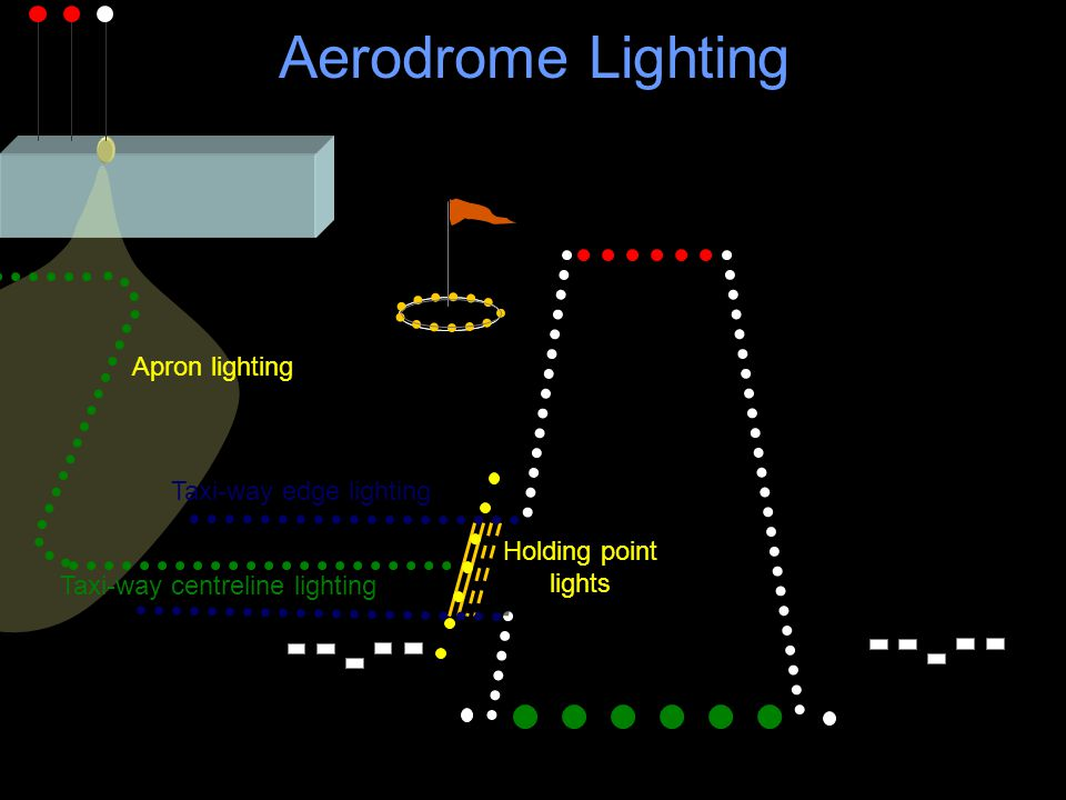 Aerodrome Lighting Apron lighting Taxi-way edge lighting