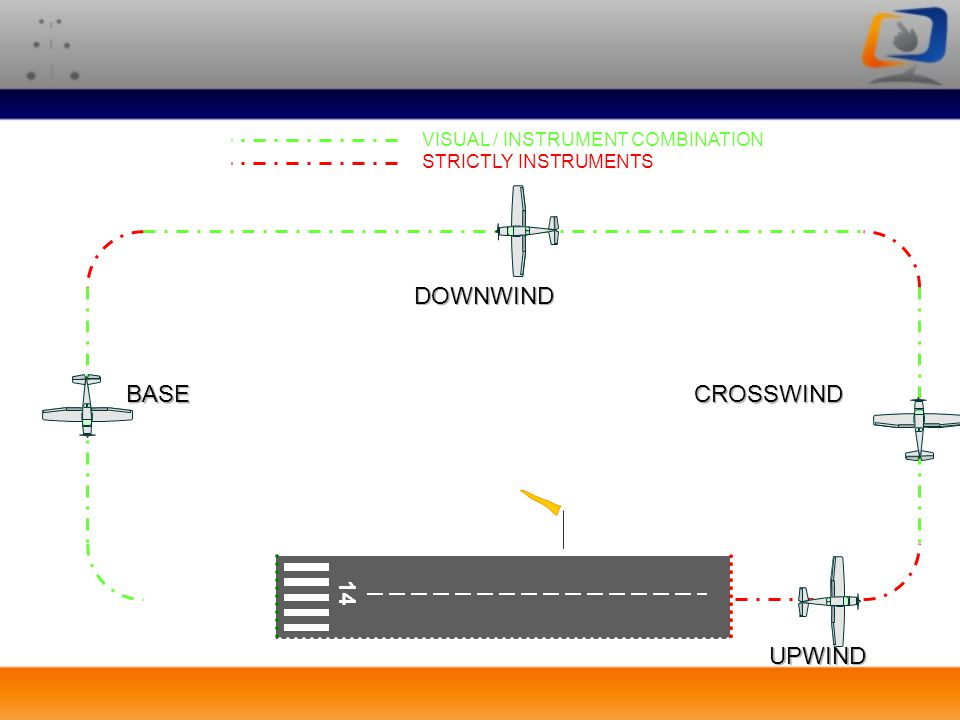 DOWNWIND BASE CROSSWIND 14 UPWIND VISUAL / INSTRUMENT COMBINATION