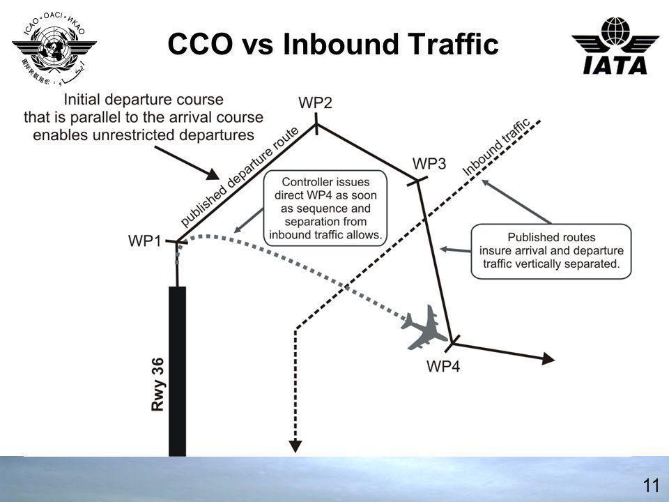 CCO vs Inbound Traffic