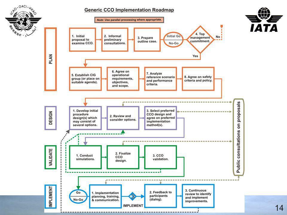 CCO Roadmap
