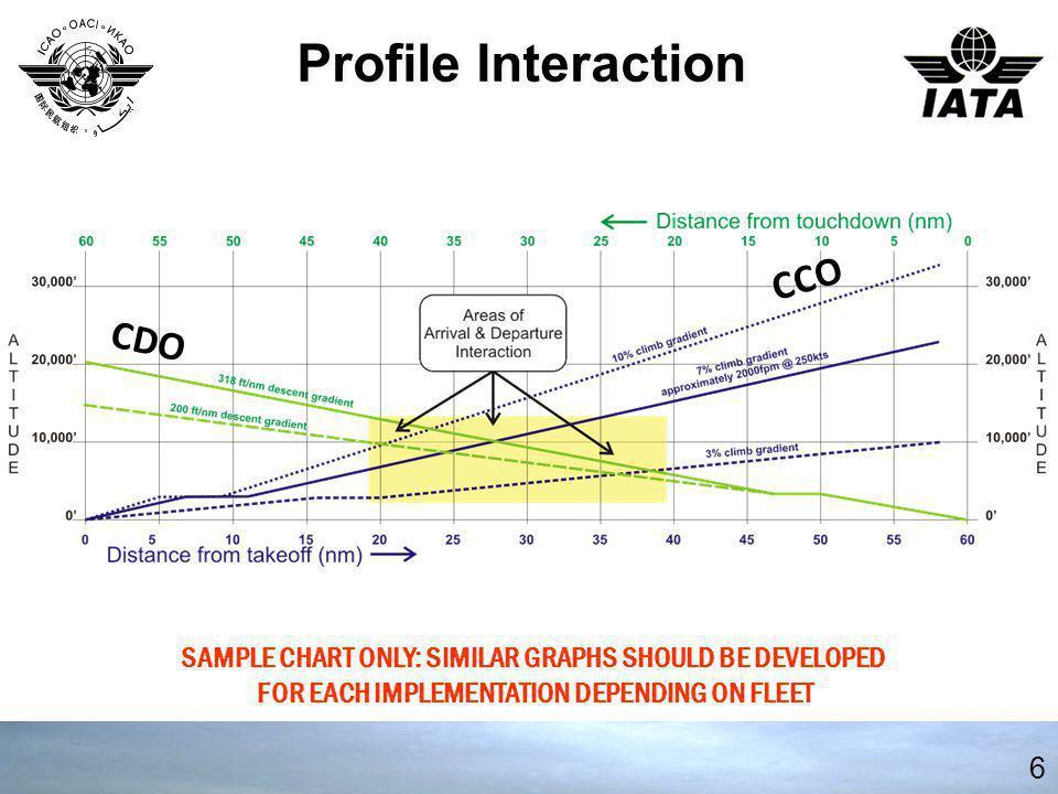 Profile Interaction CCO CDO