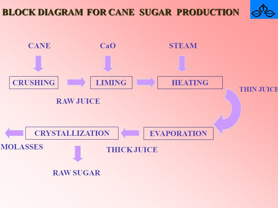 BLOCK DIAGRAM FOR CANE SUGAR PRODUCTION