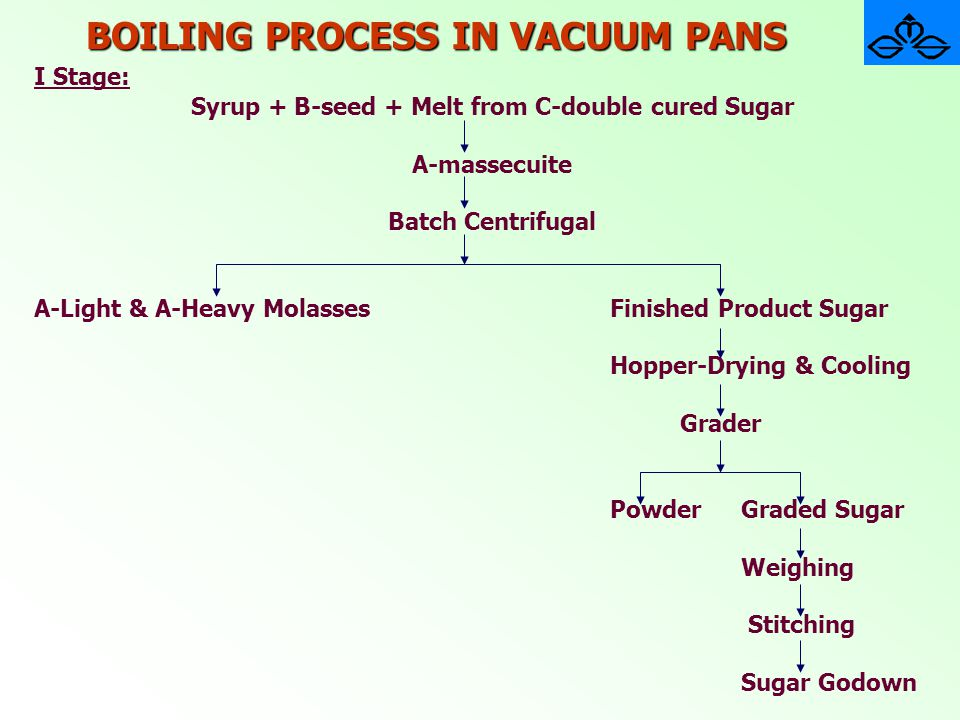 BOILING PROCESS IN VACUUM PANS