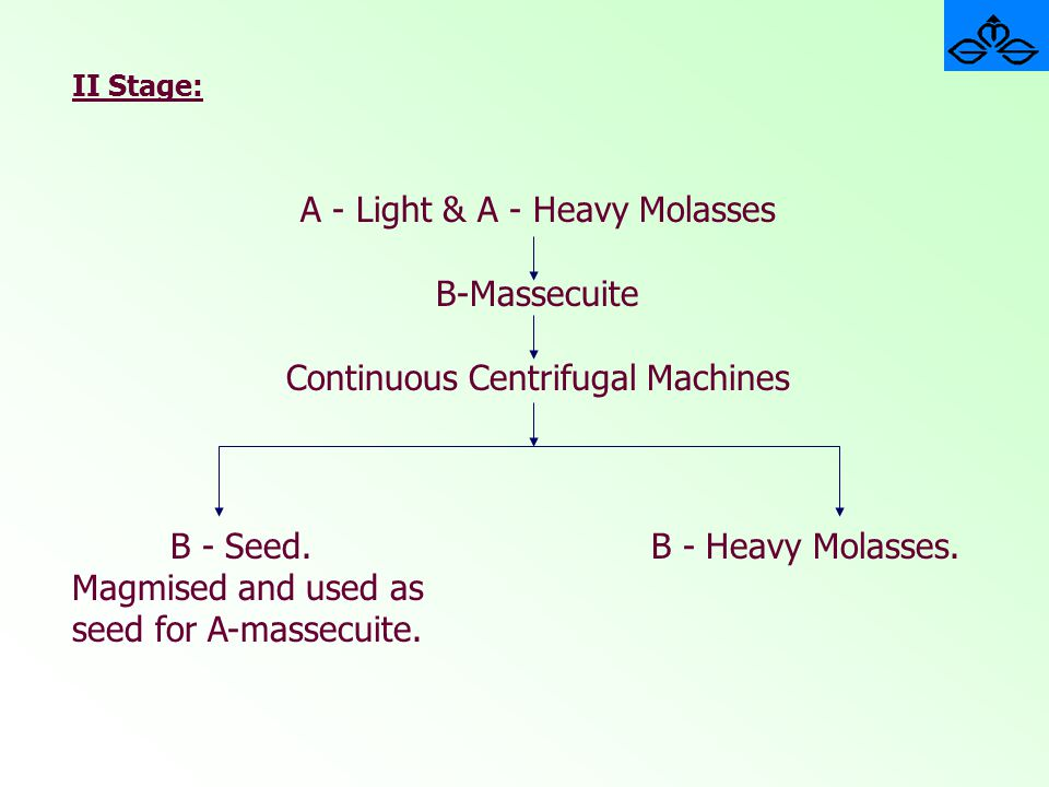 A - Light & A - Heavy Molasses B-Massecuite