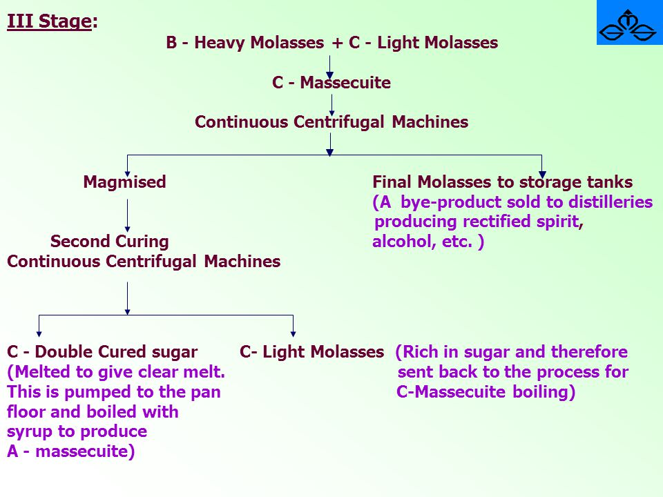 III Stage: B - Heavy Molasses + C - Light Molasses C - Massecuite