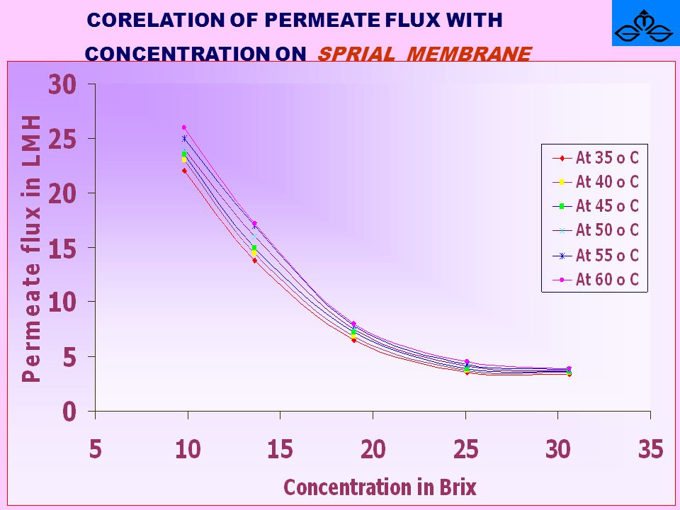 CORELATION OF PERMEATE FLUX WITH CONCENTRATION ON SPRIAL MEMBRANE