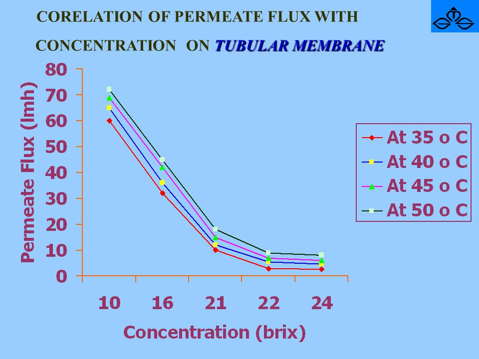 CORELATION OF PERMEATE FLUX WITH CONCENTRATION ON TUBULAR MEMBRANE