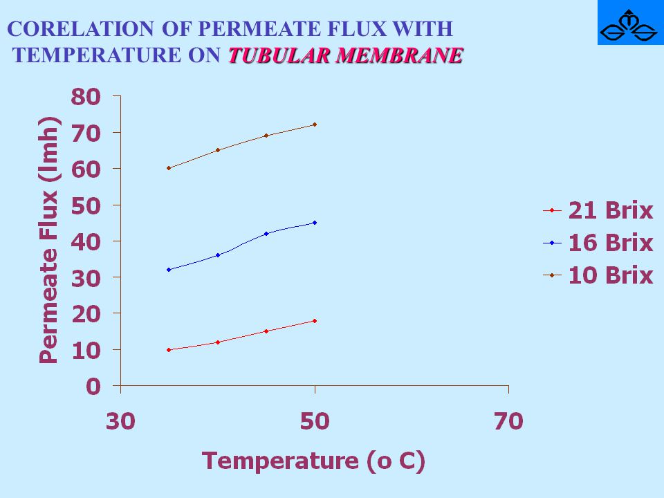 CORELATION OF PERMEATE FLUX WITH