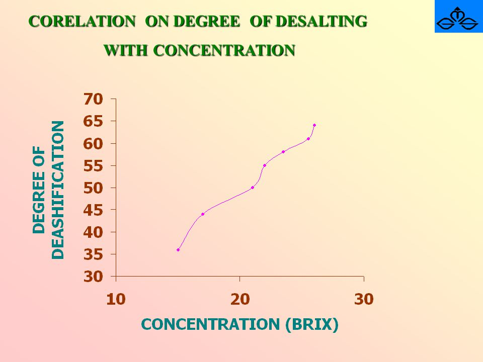 CORELATION ON DEGREE OF DESALTING