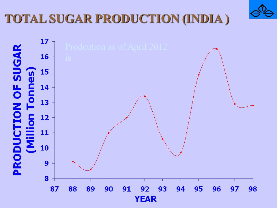 TOTAL SUGAR PRODUCTION (INDIA )
