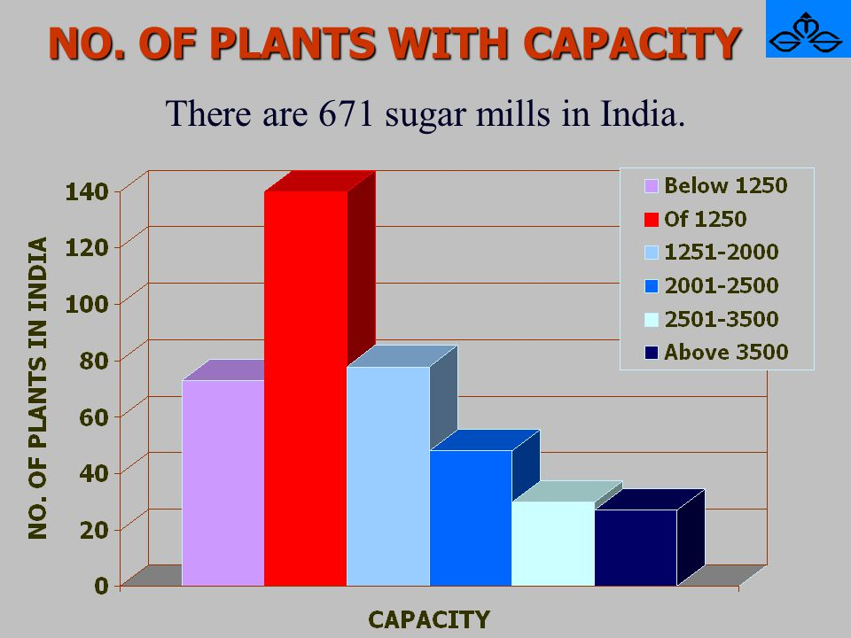 NO. OF PLANTS WITH CAPACITY