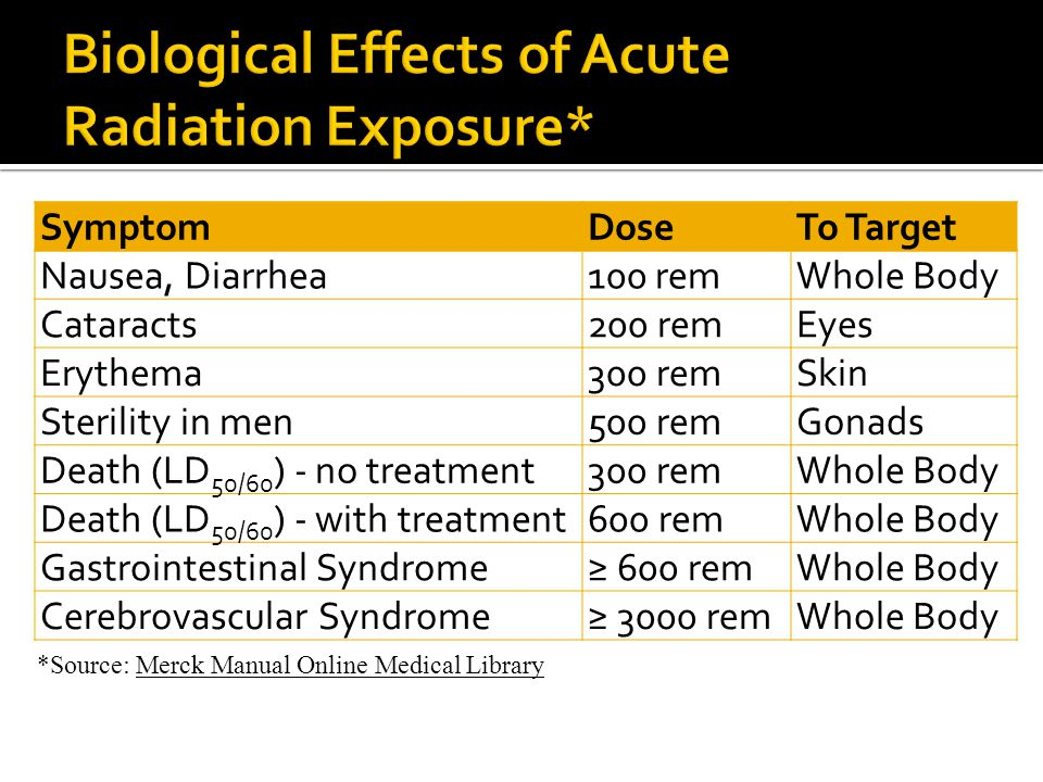 Biological Effects of Acute Radiation Exposure*