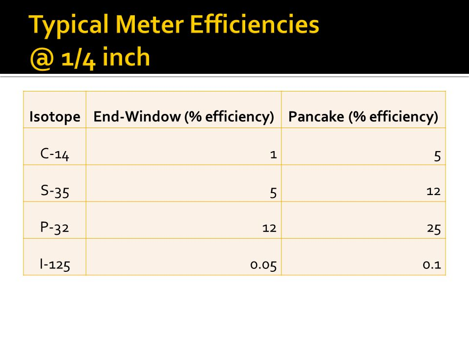 Typical Meter Efficiencies @ 1/4 inch