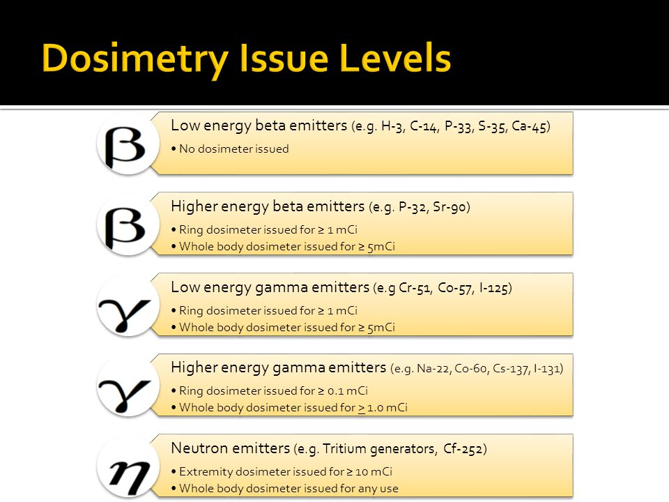 Dosimetry Issue Levels