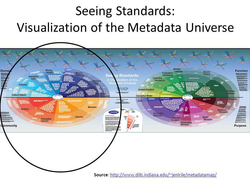 Seeing Standards: Visualization of the Metadata Universe