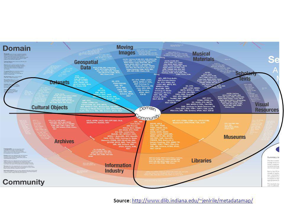 Source: http://www.dlib.indiana.edu/~jenlrile/metadatamap/