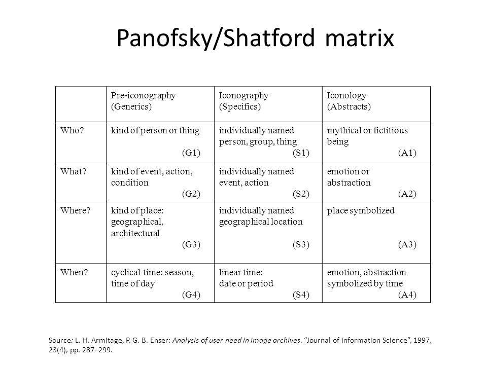 Panofsky/Shatford matrix