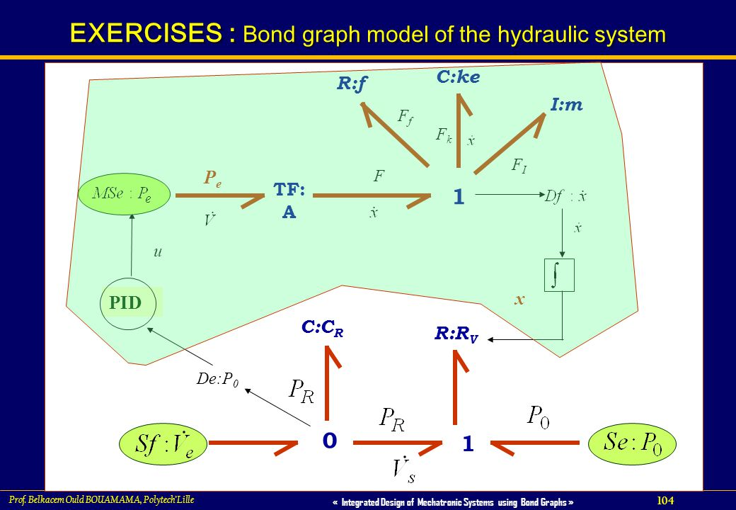 EXERCISES : Bond graph model of the hydraulic system