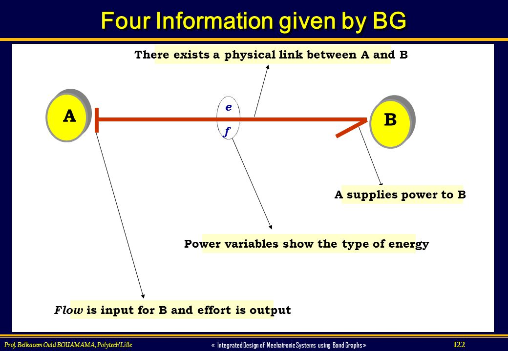 Four Information given by BG