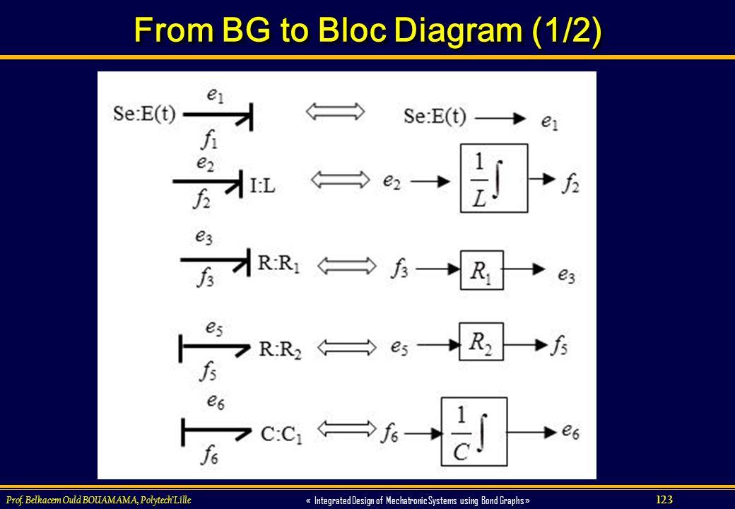 From BG to Bloc Diagram (1/2)