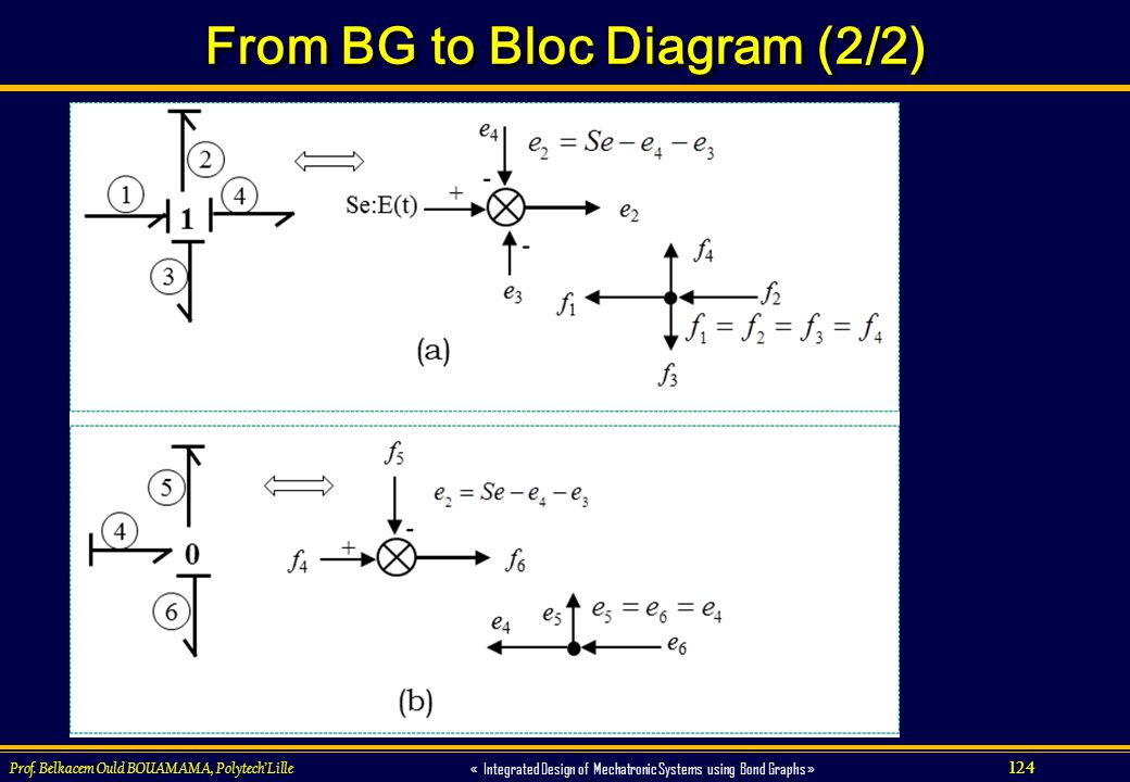 From BG to Bloc Diagram (2/2)