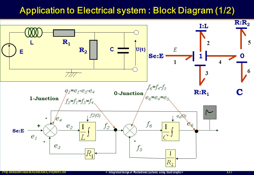 Application to Electrical system : Block Diagram (1/2)