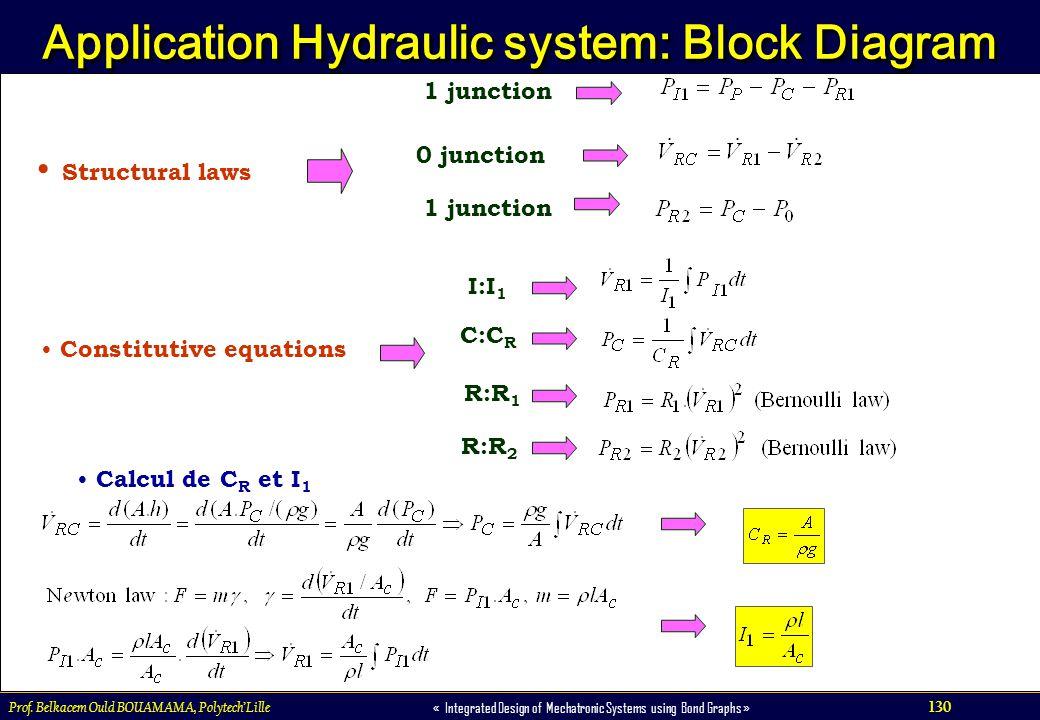 Application Hydraulic system: Block Diagram