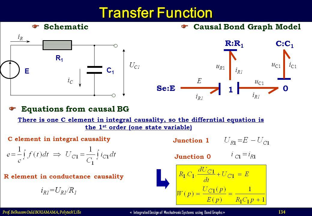 Transfer Function  Schematic  Causal Bond Graph Model 1 R:R1 C:C1