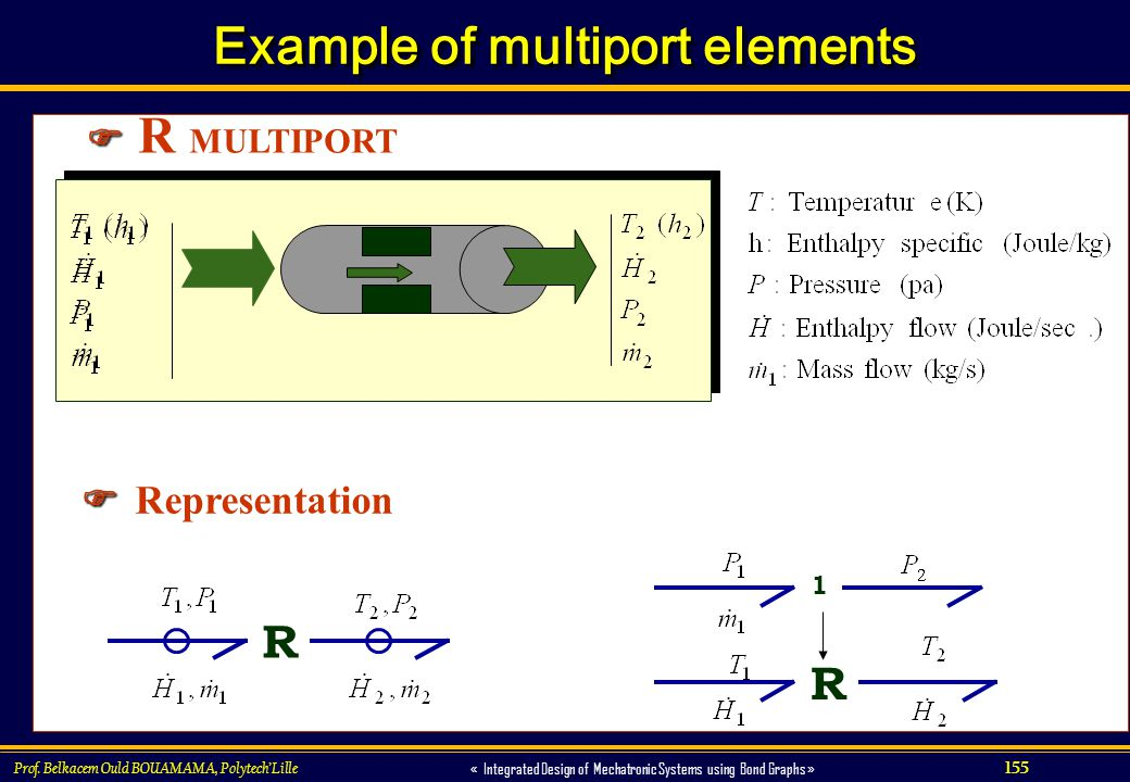 Example of multiport elements