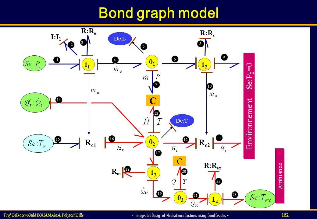 Bond graph model C Environnement Se:P0=0 Rc2 Rc1 C 11 R:Re I:I1 R:Rs
