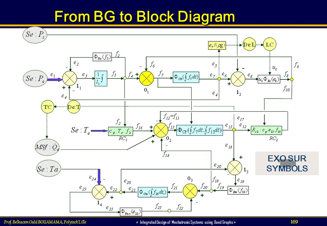 From BG to Block Diagram