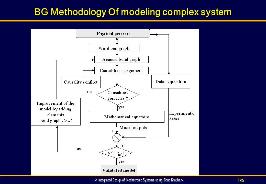 BG Methodology Of modeling complex system