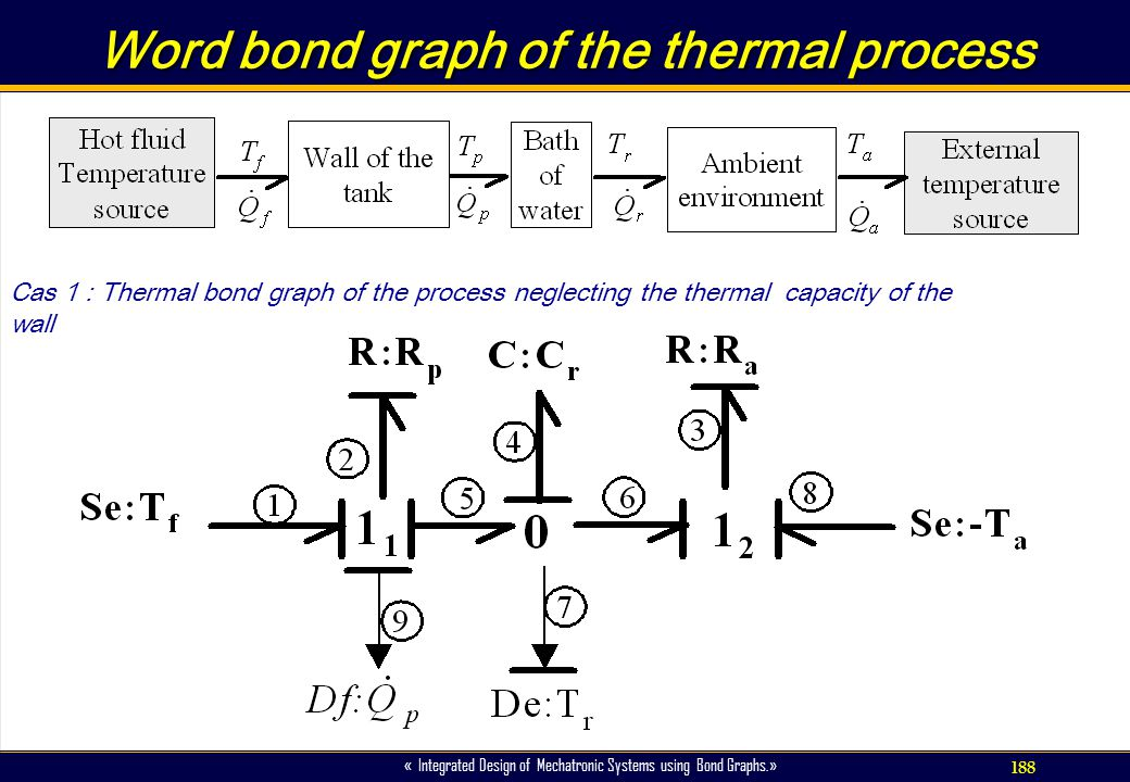 Word bond graph of the thermal process