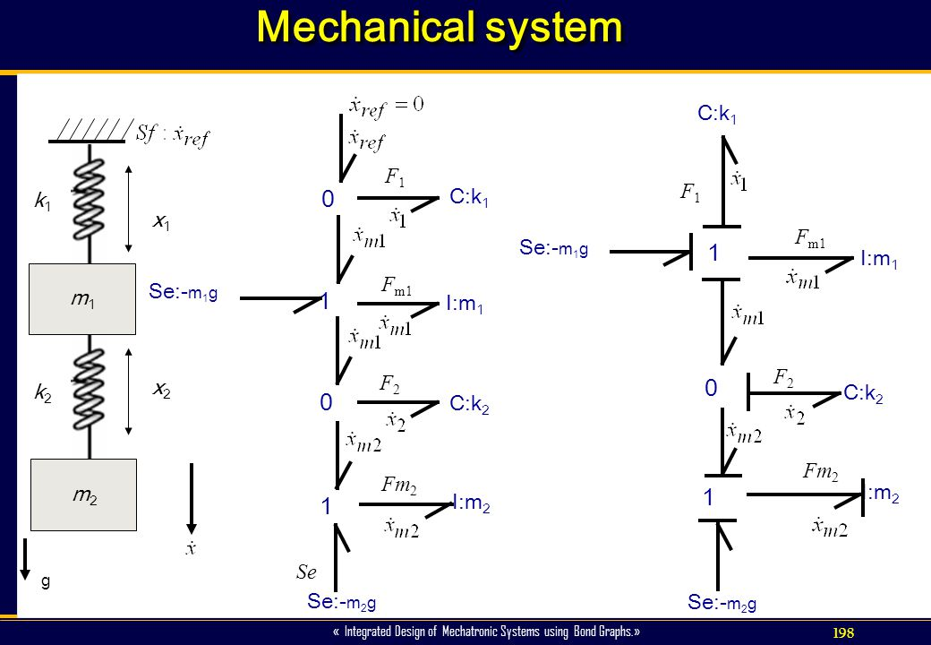 Mechanical system 1 1 1 1 C:k1 F1 F1 C:k1 k1 x1 Fm1 Se:-m1g I:m1 Fm1