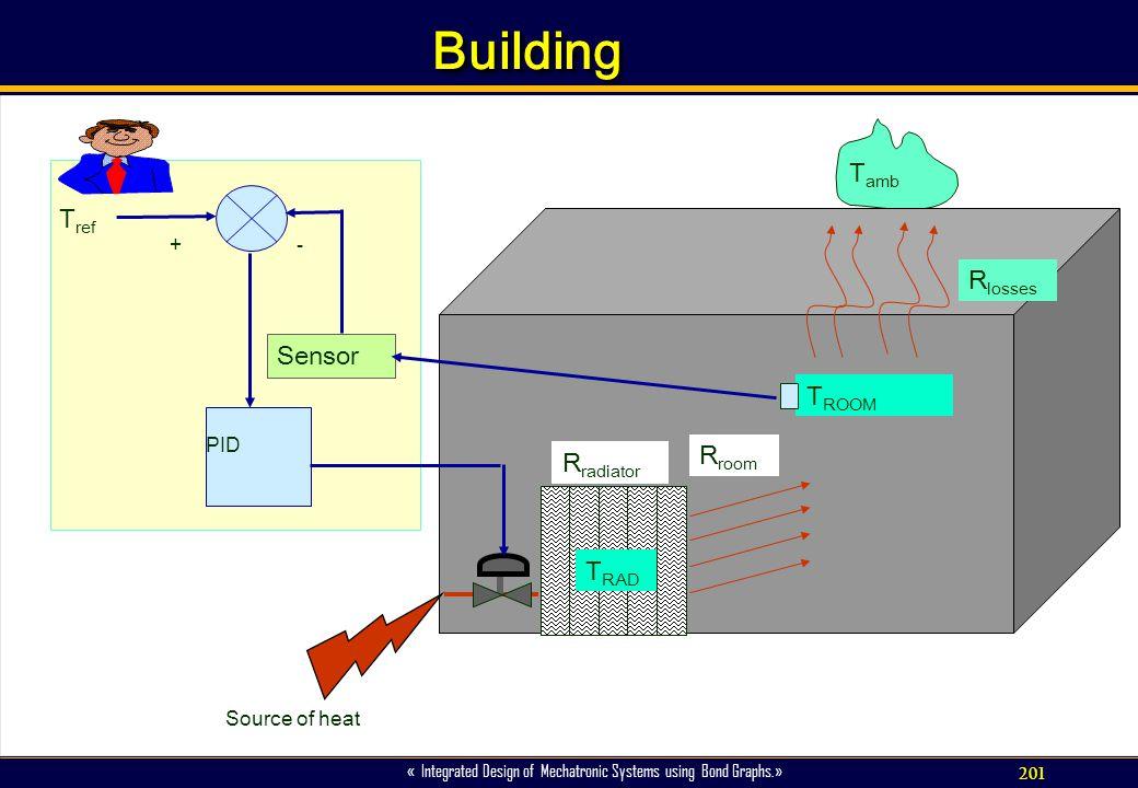 Building Tamb Tref Rlosses Sensor TROOM Rroom Rradiator TRAD + - PID