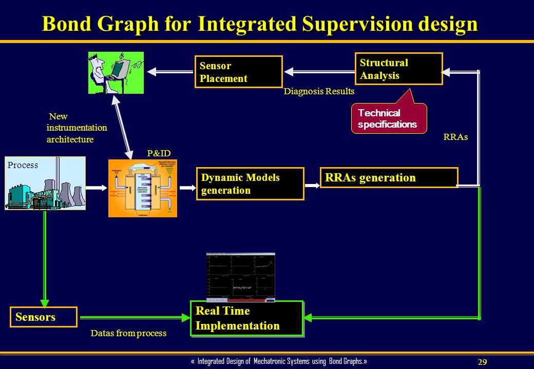 Bond Graph for Integrated Supervision design
